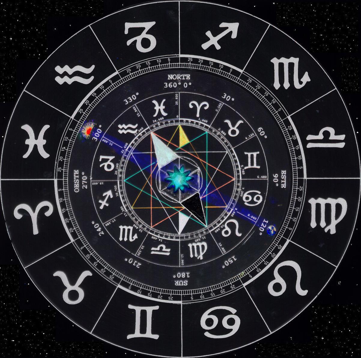 zodiaco-caract