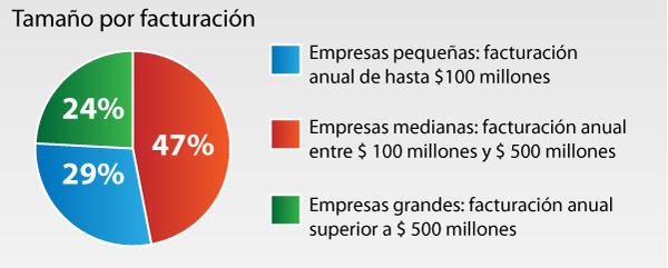 El salario de los argentinos según la región del país